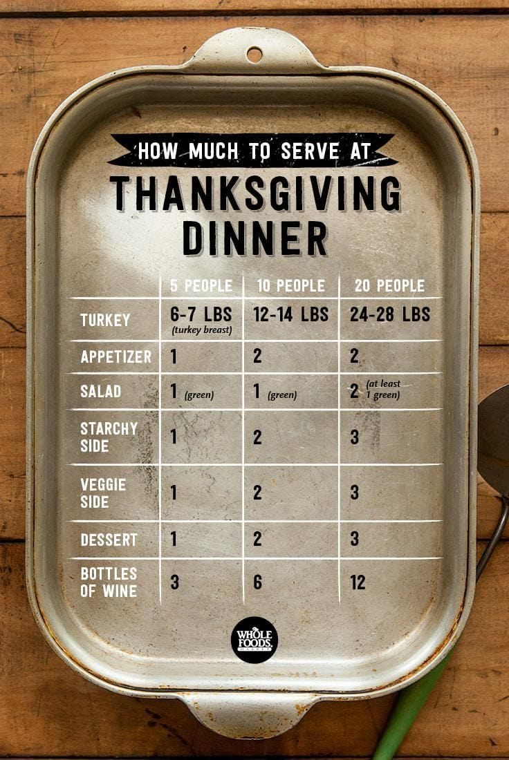 Chart detailing how much to serve at Thanksgiving dinner