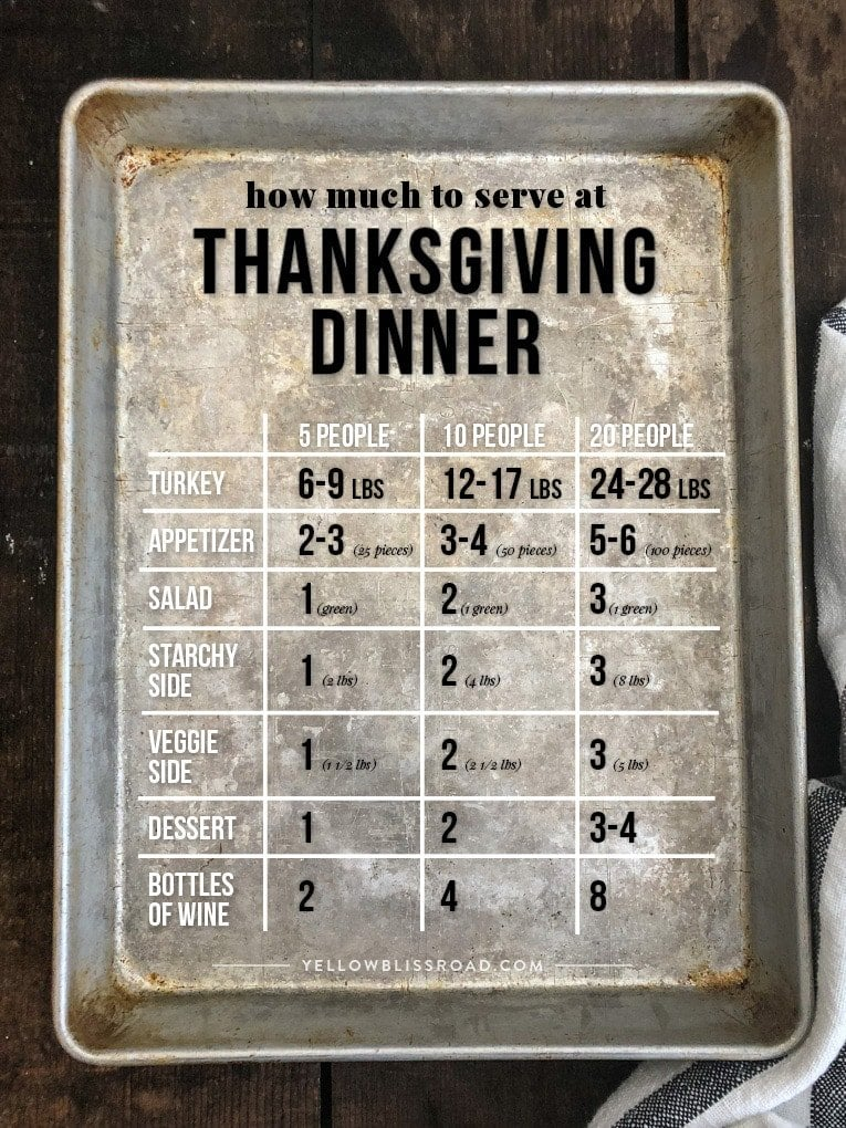 a chart featuring how much to serve at thanksgiving dinner