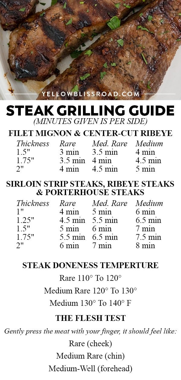 printable Guide for grilling steak