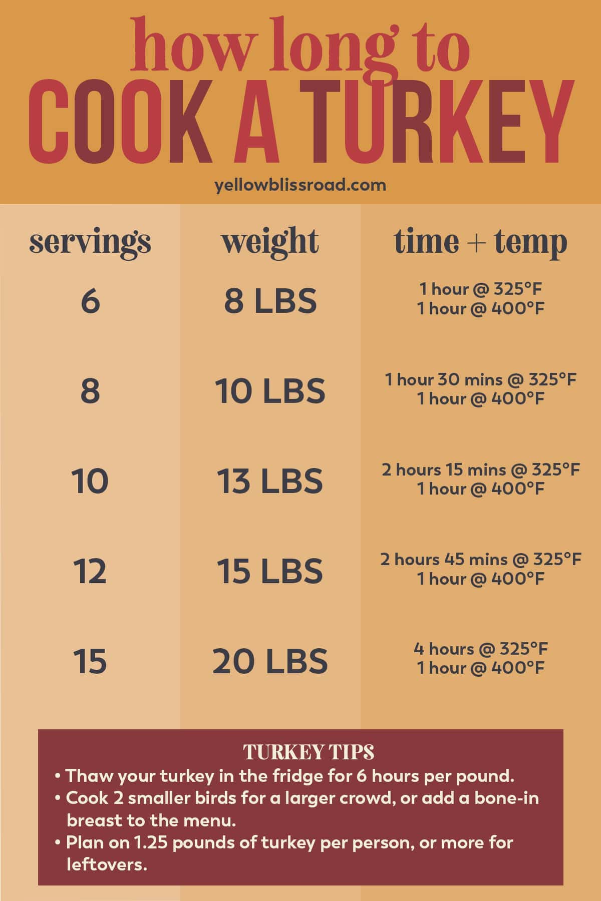 graphic showing how to cook a turkey with times, temps and how many servings